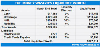 What Is Networth Liquid Net Worth How To Calculate Your Runway To Financial Freedom