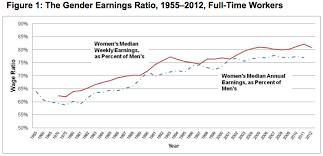 The Gender Wage Gap Widened Last Year Wage Gap Chart Gender