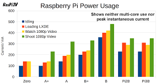 Electricity Usage Comparison Chart How Much Power Does Raspberry Pi3b Use How Fast Is It