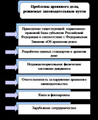Реферат Архивное дело в Российской Федерации com  Современное законодательство в области архивного дела