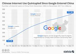 Chinese Number Chart Chart Chinese Internet Use Quintupled Since Google Entered