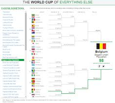 Chart Of The Week The World Cup Of Almost Everything