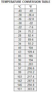 Conversion Chart Degrees Celsius To Fahrenheit Body Temperature Celsius To Fahrenheit Conversion Chart