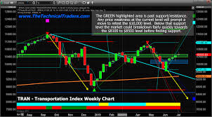 Transportation Index Chart Transportation Index Warns Of Trouble Ahead Technical