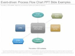 Crm Process Flow Chart One Event Driven Process Flow Chart Ppt Slide Examples