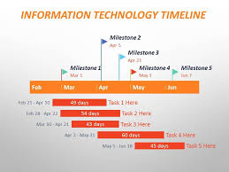 grant chart timeline template information technology gantt chart powerpoint slide images