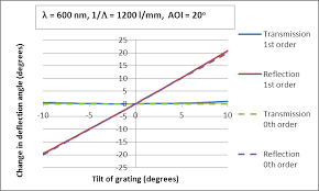 change of deflection angle for 0th and 1st order as a function of grating tilt for
