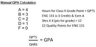 Calculating Gpa Grades Exams Students Registrars