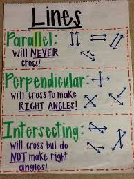 Types Of Lines Anchor Chart Math Charts Math Classroom