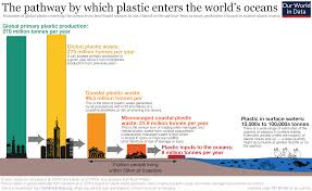 Types Of Water Pollution Chart Plastic Pollution Our World In Data