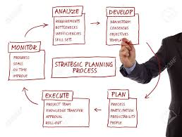 Planning To Plan Flow Chart Strategy Management Planning Process Flow Chart Showing Key Business
