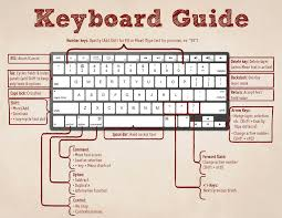 computer key board shortcuts computer keyboard shortcuts keys it knowledge school
