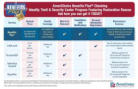 Identity Theft Comparison Chart What Is Identity Theft Protection Americhoice Federal