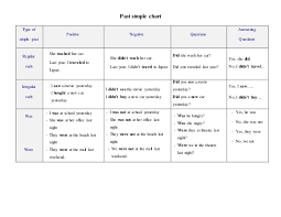 Type Of Simple Past