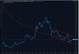 Altcoin Season To Be Or Not To Be