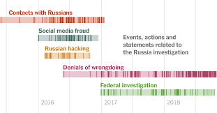 Trump Russia Flow Chart A Timeline Showing The Full Scale Of Russias Unprecedented