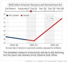 Since Obama Took Office Chart Obama 200 Days In Office Gdp After The Bottom Signs Of