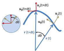 centrifugal force equation. polar unit vectors at two times t and + dt for a particle with trajectory r ( ); on the left uρ uθ centrifugal force equation h
