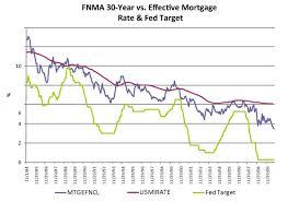 Fannie Mae Mortgage Rates Chart Bernanke Conundrum Is Obamas Problem
