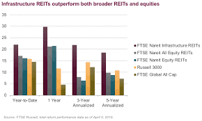 Infrastructure Reits A Match Made In Low Yield Environment