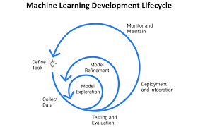 Organizing Machine Learning Projects Project Management