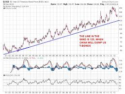 Rising Gold Prices Will Be Fueled By China Dumping U S