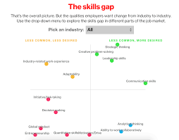 innovation skills for the future insights from 4 research reports skills gap research study survey