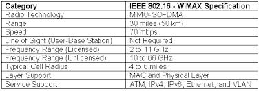 Wimax Frequency Band Chart Wimax Nextgen Wireless Technology Ipv6 Com