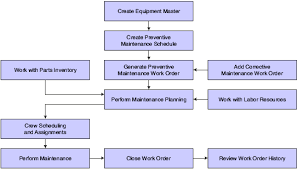 Fixed Assets Cycle Flow Chart Introduction To Jd Edwards Enterpriseone Capital Asset