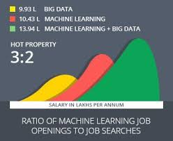 What Is An Analytical Skill 7 Key Skills Required For Machine Learning Jobs Ml Career