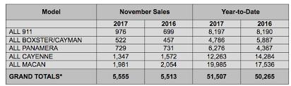 Porsche Model Chart Porsche Cars North America Sales By Model November 2017