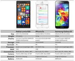 nokia lumia 1020 vs iphone 5s. specs comparison lumia 930 vs galaxy s4 iphone 5s nokia 1020