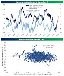 Citi Economic Surprise Index Chart Economic Surprises Improving In The Eurozone Deteriorating
