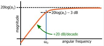 Understanding The First Order High Pass Filter Transfer