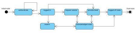 UML Diagrams for Tour Management   IT KaKa IT KaKa