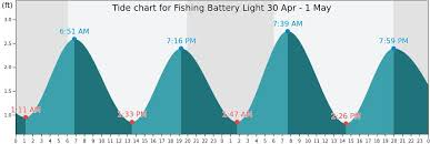60 High Quality Tide And Fishing Chart