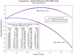 Barrel Tuner Analysis Fea Dynamic Analysis Of Estens