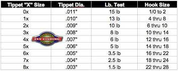 Fly Line Leader Size Chart Indiana Fly Fishing Guides Flyfishing Tips Tricks And