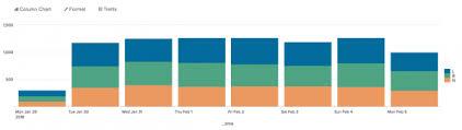Column And Bar Charts Splunk Documentation