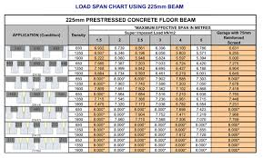 Concrete Beam Size Chart 225mm Concrete Beams Quality Prestressed Concrete Flooring