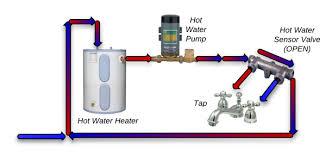 tankless water heater recirculation pump. Top Hot Water Recirculation Pumps To Tankless Heater Pump
