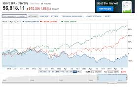 Sp500 Chart Yahoo Chart Comparing The Performance Of Bovespa Sensex And S P