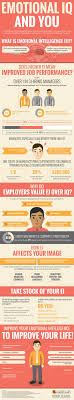 emotional intelligence at work inpower coaching eq infographics