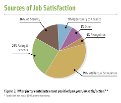 salary survey org sources of job satisfaction chart