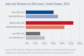 demand remains strong for middle skills national skills coalition demand remains strong for middle skills