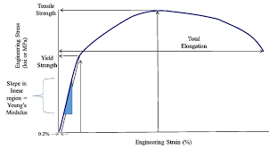 The Differences Between Stiffness And Strength In Metal