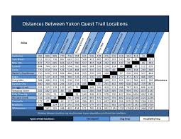 Distance Between States Chart Yukon Quest Distance Chart Yukon Quest