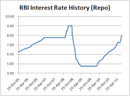 Rbi Hikes Interest Rates By 0 50 Capitalmind Better