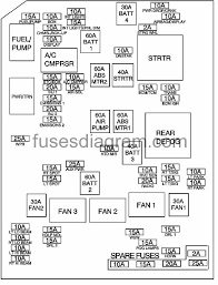 fuse box chevrolet impala fuse box diagram