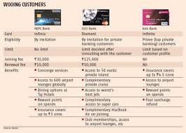 Check spelling or type a new query. Banks Entice Uber Rich With Super Premium Credit Cards Rediff Com Business